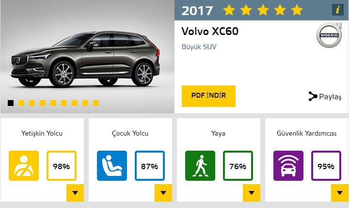 2017'nin en güvenli otomobilleri ve aldıkları puanlar - Page 1