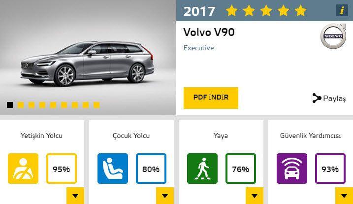 2017'nin en güvenli otomobilleri ve aldıkları puanlar - Page 3
