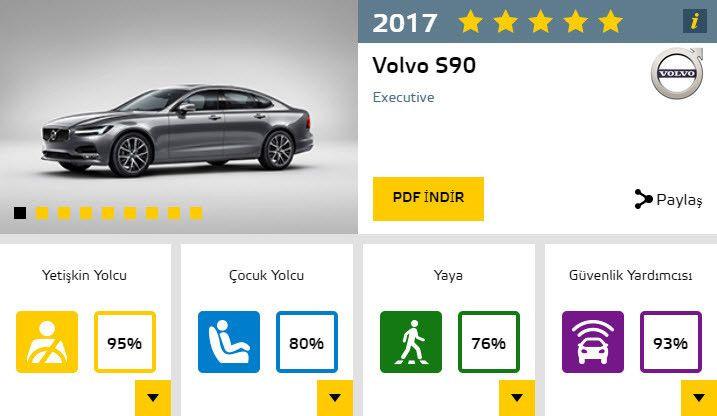 2017'nin en güvenli otomobilleri ve aldıkları puanlar - Page 4