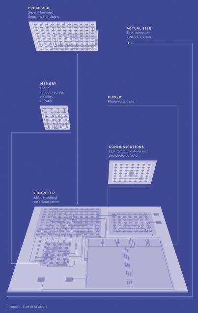 IBM tuz tanesi büyüklüğünde bilgisayar yaptı! - Page 3
