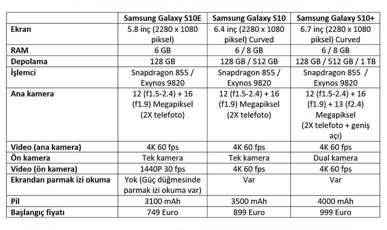 Samsung Galaxy S10 telefon ailesi neler sunacak? (video) 1