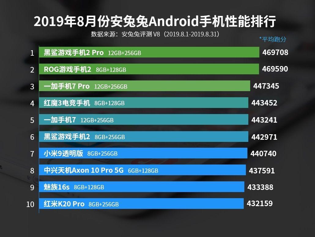 Ağustos ayının en iyi 10 Android telefonu! - Page 1
