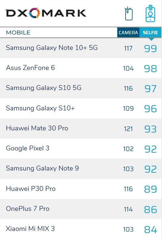 En iyi ön kameralı telefonlar - Ekim 2019 - Page 1