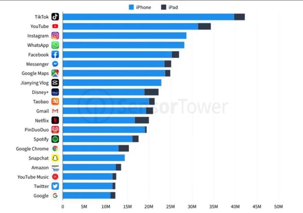 2019'un son çeyreğinde en çok indirilen iOS uygulamaları - Page 1