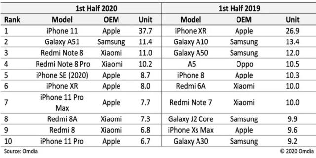 [Resim: 2020-yilinin-en-cok-satilan-telefon-hqsz.png]