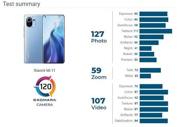 Xiaomi Mi 11 kamera puanı açıklandı! Yakışmadı sana Xiaomi! - Page 4