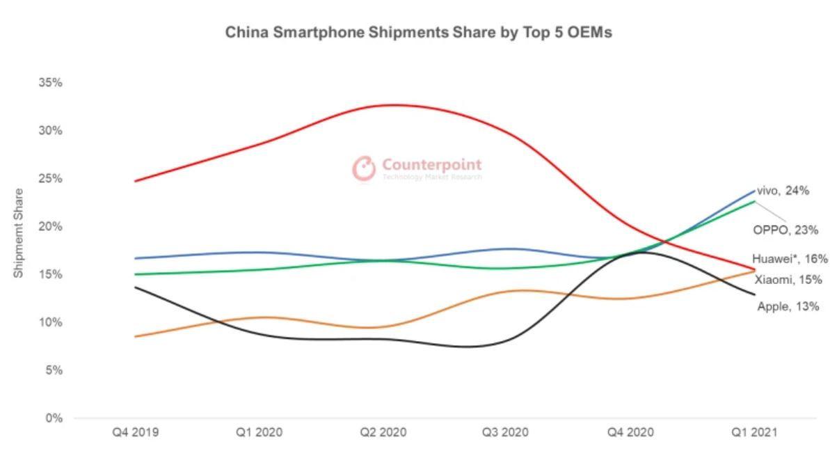 Çin'in en büyük 5 akıllı telefon markası