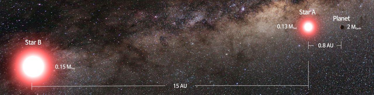 Birebir Dünya'ya benzeyen keşfedilmiş 10 gezegen! - Page 2