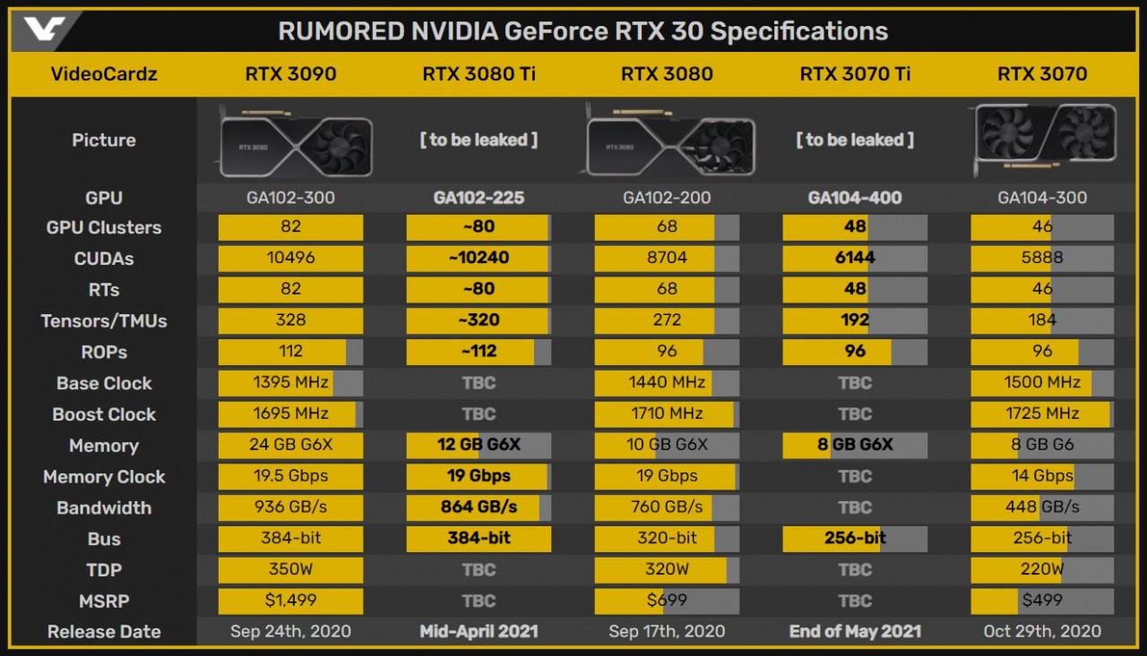 RTX 3080Ti ve RTX 3070Ti özellik tablosu