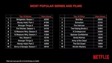 Netflix en çok izlenen dizi ve filmler açıklandı - Page 4