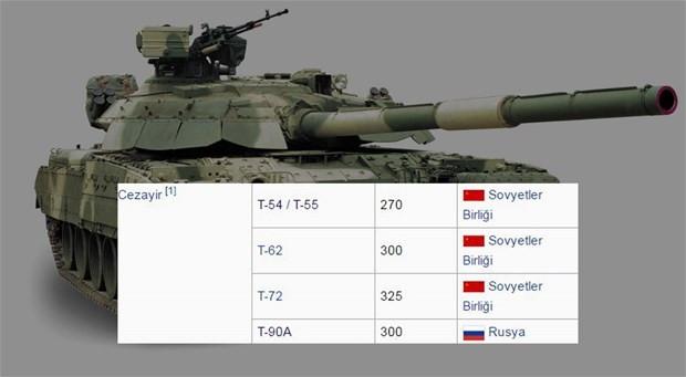 2016 yılında ülkelerin sahip olduğu tank sayıları - Page 2