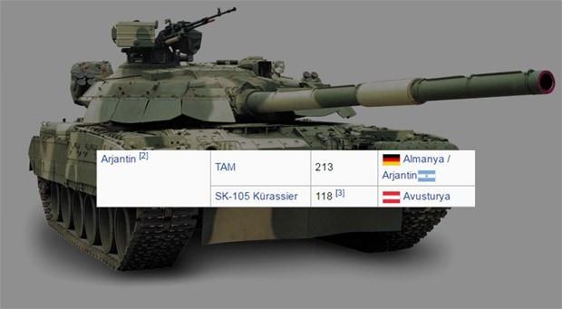 2016 yılında ülkelerin sahip olduğu tank sayıları - Page 4