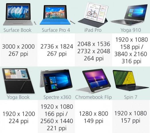 2016'nın en iyi bilgisayarları karşı karşıya - Page 3