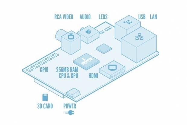 25-35 dolarlık Raspberry Pi'ler (PC) tekrar geliyor! -GALERİ - Page 4