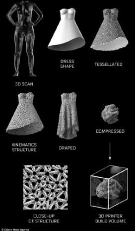 3D baskı teknolojisi kullanarak elbise tasarlandı - Page 3