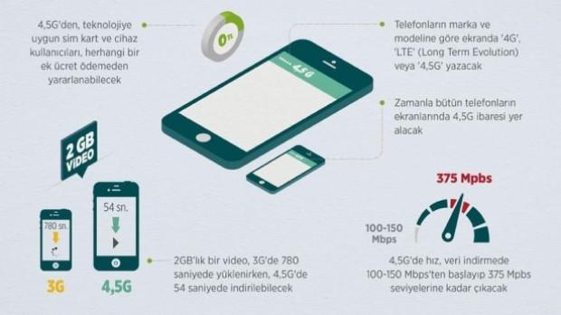 4.5G nedir, ne işe yarar? - Page 3