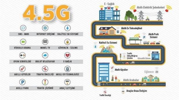 4.5G nedir, ne işe yarar? - Page 4