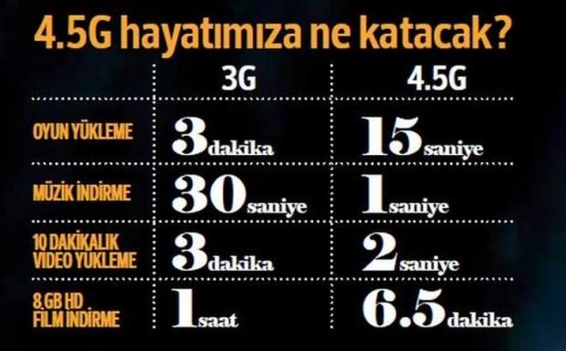 4.5G'ye sayılı günler kaldı - Page 2