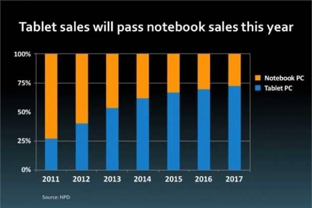 Bakın iPad üç yılda dünyayı nasıl değiştirdi? - Page 1