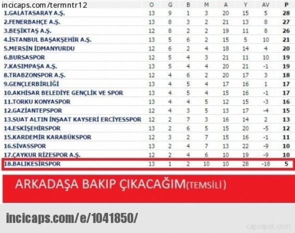 Beşiktaş lider oldu, caps'ler sosyal medyayı salladı! - Page 1
