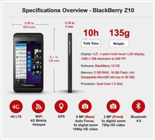 Blackberry Z10'a ilk bakış - Page 3