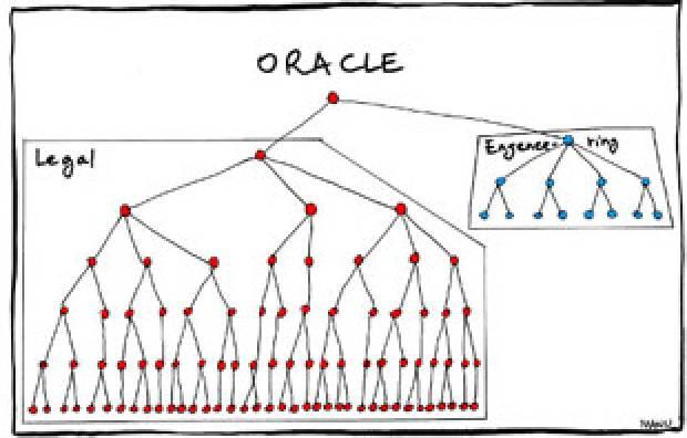 Büyük şirketlerin komik organizasyon şemaları - Page 1