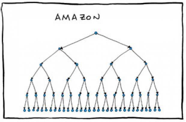 Büyük şirketlerin komik organizasyon şemaları - Page 2