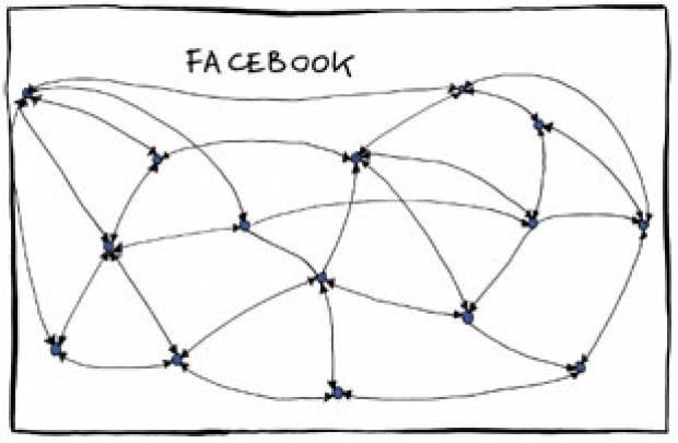 Büyük şirketlerin komik organizasyon şemaları - Page 4
