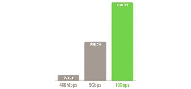 C tipi USB portu hakkında gerçekler - Page 3