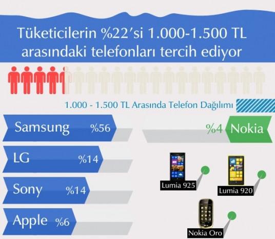 Cep telefonu pazarı hakkında çarpıcı veriler - Page 3