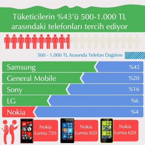Cep telefonu pazarı hakkında çarpıcı veriler - Page 4
