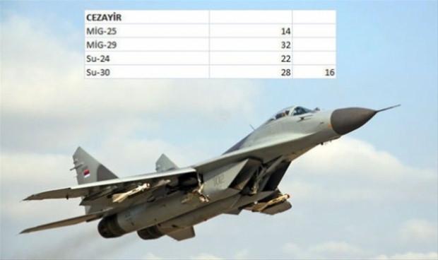 Dünya ülkelerinin savaş uçağı sayıları - Page 2