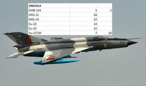 Dünya ülkelerinin savaş uçağı sayıları - Page 3