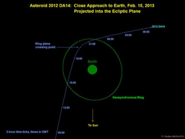 Dünyaya yaklaşan 3 büyük meteor! - Page 3