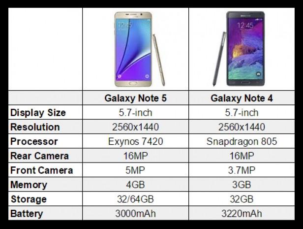 Galaxy Note 5'in Note 4'ten farkı - Page 4