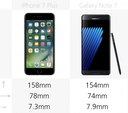 Galaxy Note 7 ve iPhone 7 Plus karşılaştırma - Page 1