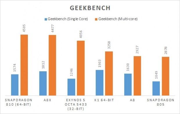 Galaxy S6'nın işlemci birimi Exynos 7420 kriter testinde ortaya çıktı - Page 2