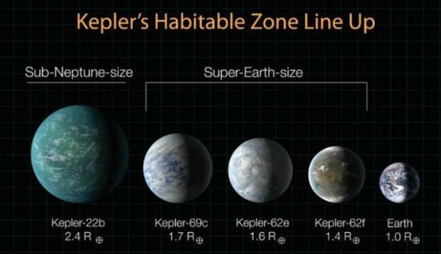 Gezegen avcısı Kepler 715 yeni gezegen buldu! - Page 2