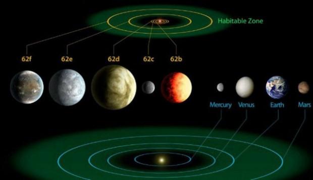 Gezegen avcısı Kepler 715 yeni gezegen buldu! - Page 3