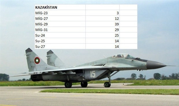 Hangi ülkenin kaç savaş uçağı var-2 - Page 2