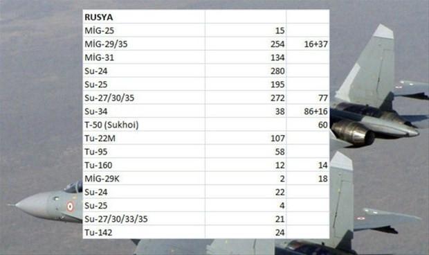 Hangi ülkenin kaç savaş uçağı var-2 - Page 3