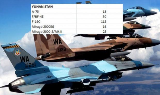 Hangi ülkenin ne kadar savaş uçağı var? - Page 1