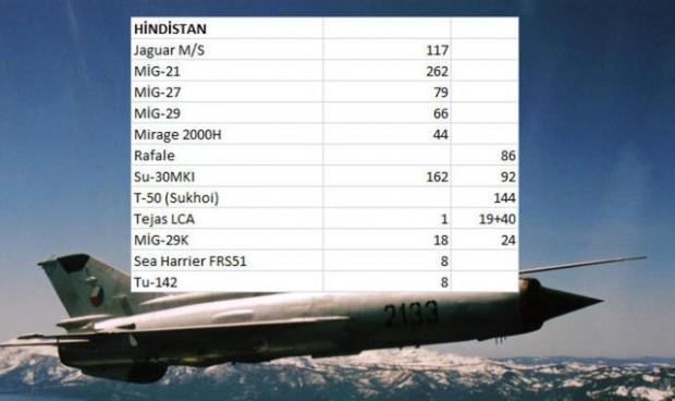 Hangi ülkenin ne kadar savaş uçağı var? - Page 2
