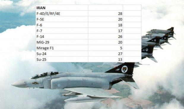 Hangi ülkenin ne kadar savaş uçağı var? - Page 3