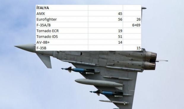 Hangi ülkenin ne kadar savaş uçağı var? - Page 4