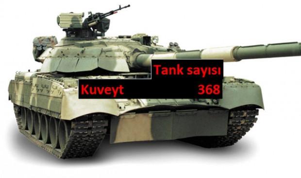 Hangi ülkenin kaç tankı var? - Page 1