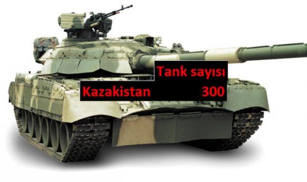 Hangi ülkenin kaç tankı var? - Page 4