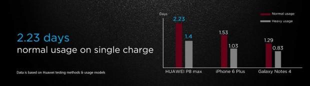 Huawei P8 Max'ı 6.8-inç ekran ve ince yapı ile duyurdu - Page 3