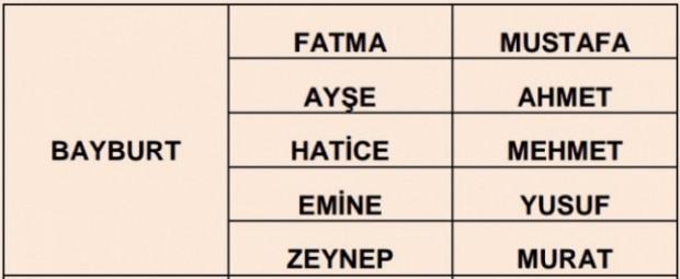 İllere göre çok kullanılan isimler - Page 4