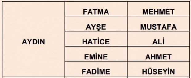 İlere göre en çok kullanılan isimler - Page 1
